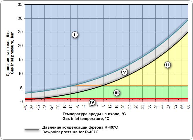 Температура конденсации фреона