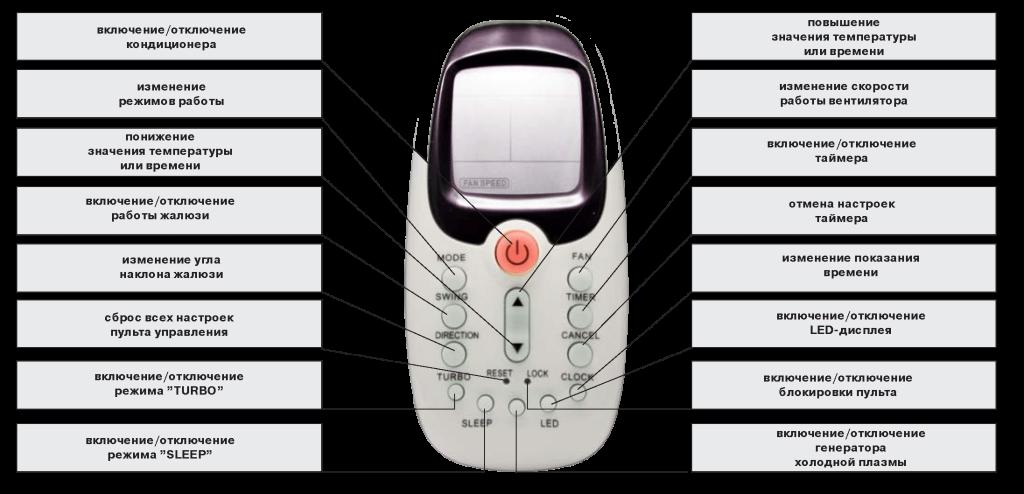 Кнопки на пульте кондиционера